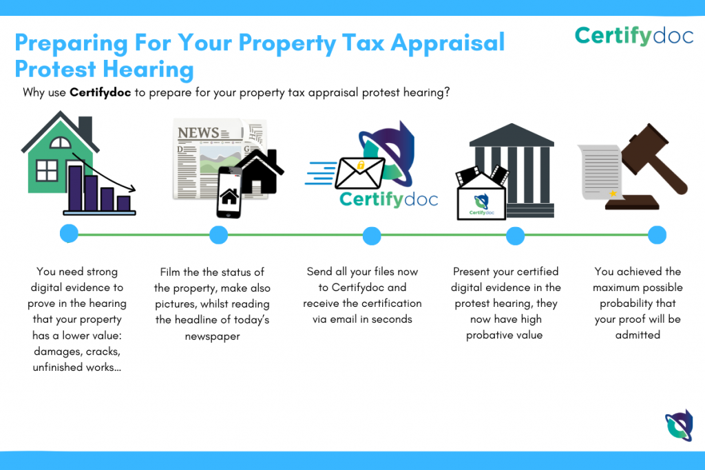 Certifydoc-Infographic-RealEstate-TaxAppraisalProtestHearing-EN
